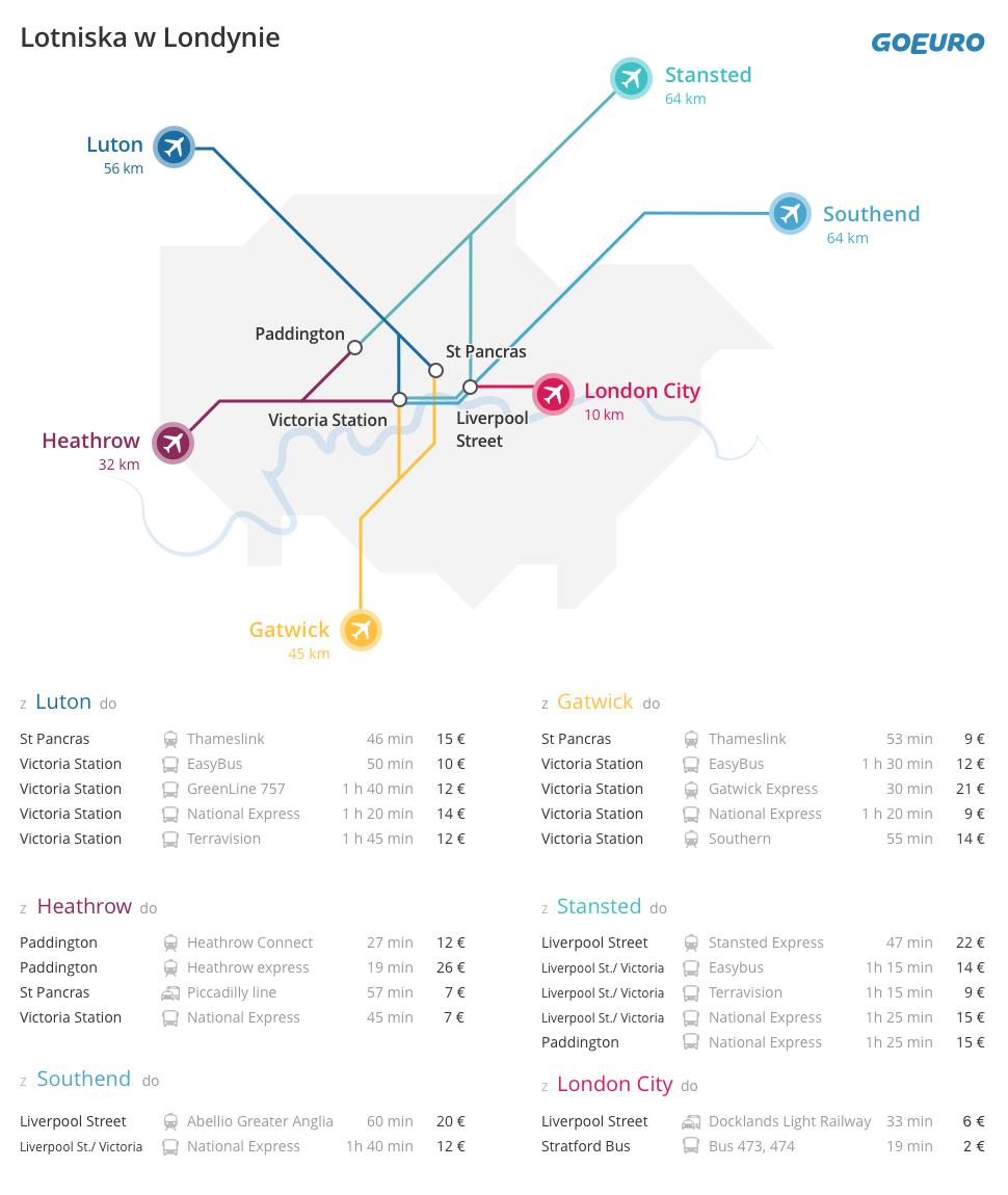 Mapa lotnisk w Londynie