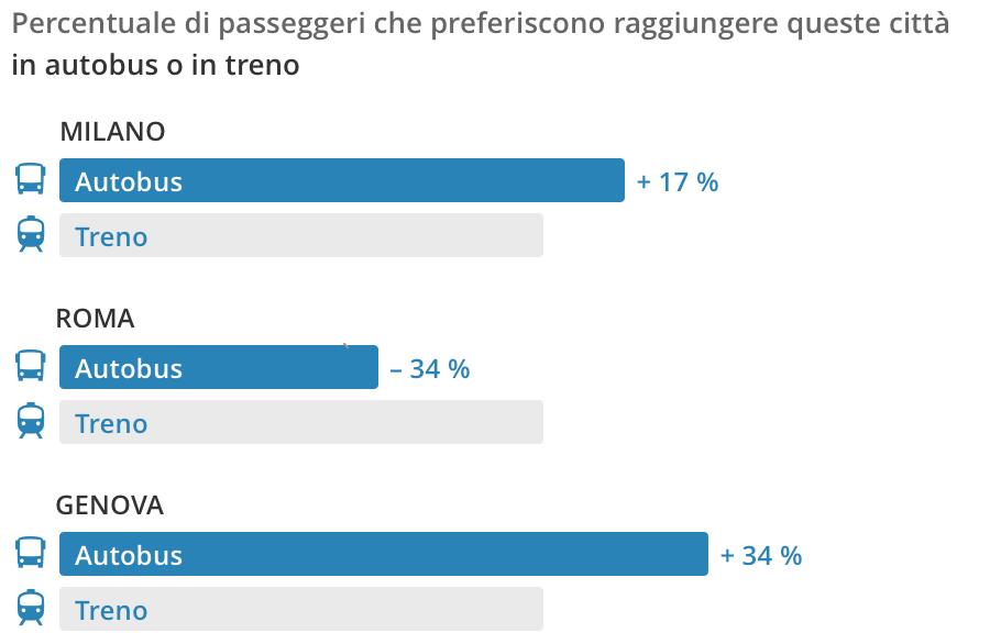 Pullman Treni a confronto - Italia