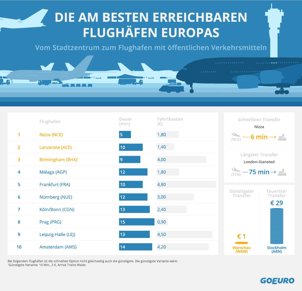 Flughäfen, Ranking, Erreichbarkeit, Europa, Deutschland