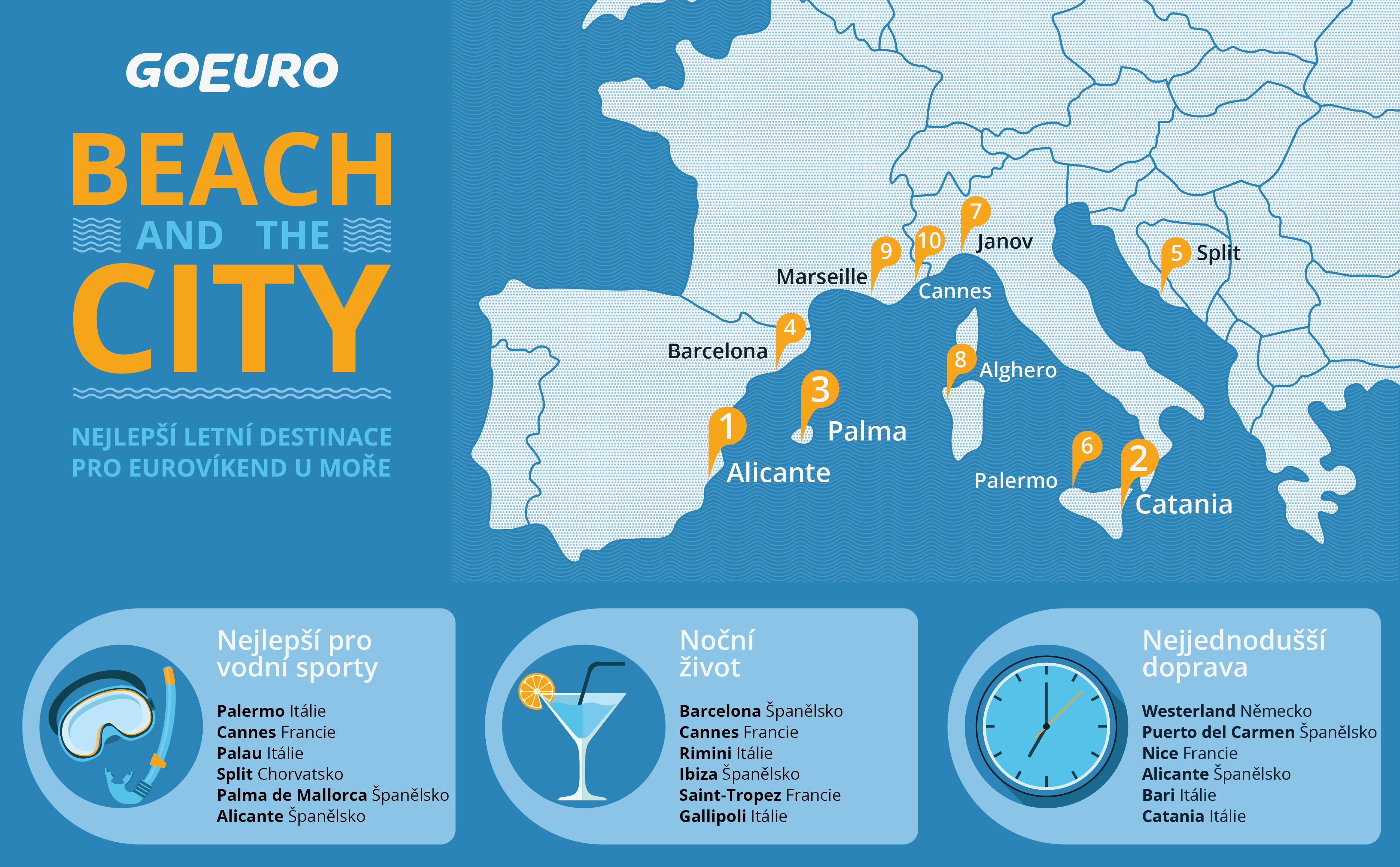 Infografika nejlepších měst pro eurovíkendy GoEuro