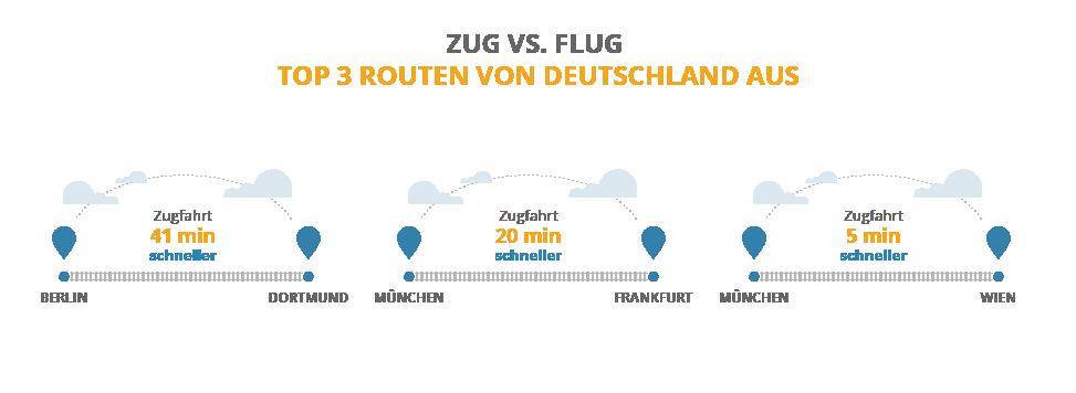 Top 3 Routen im deutschsprachigen Raum