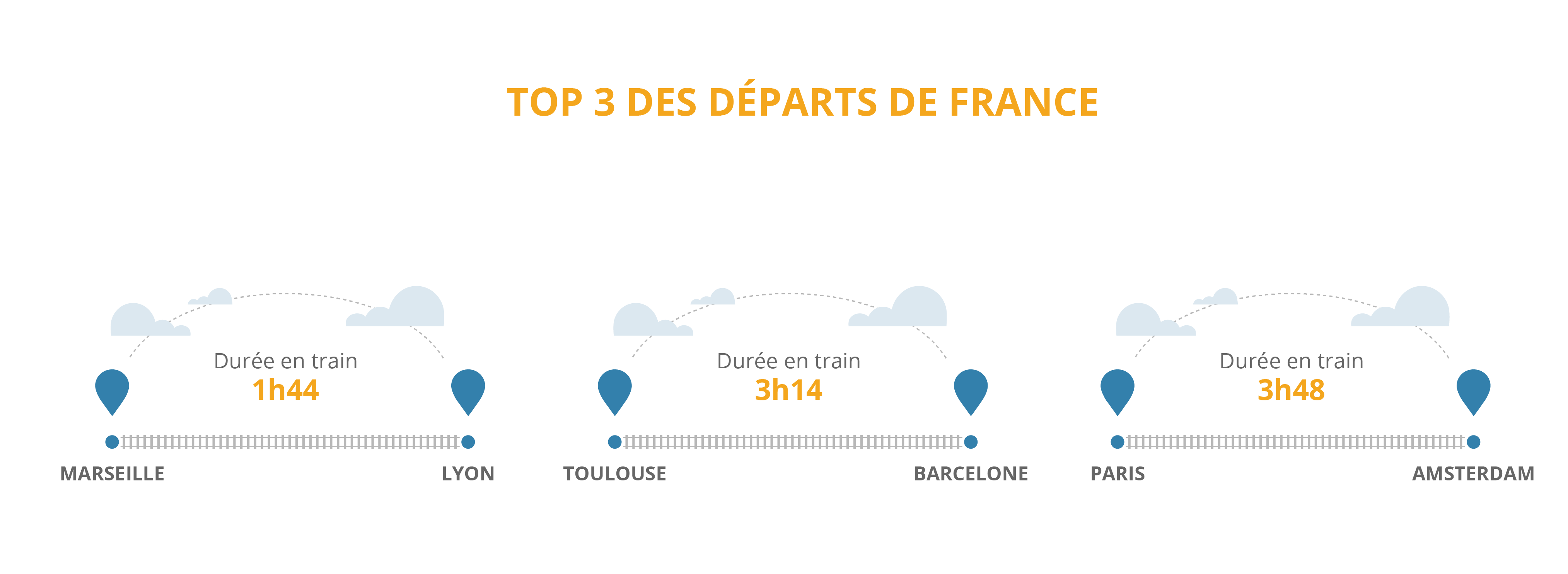 Se déplacer en train à travers l'Europe | Omio (GoEuro)