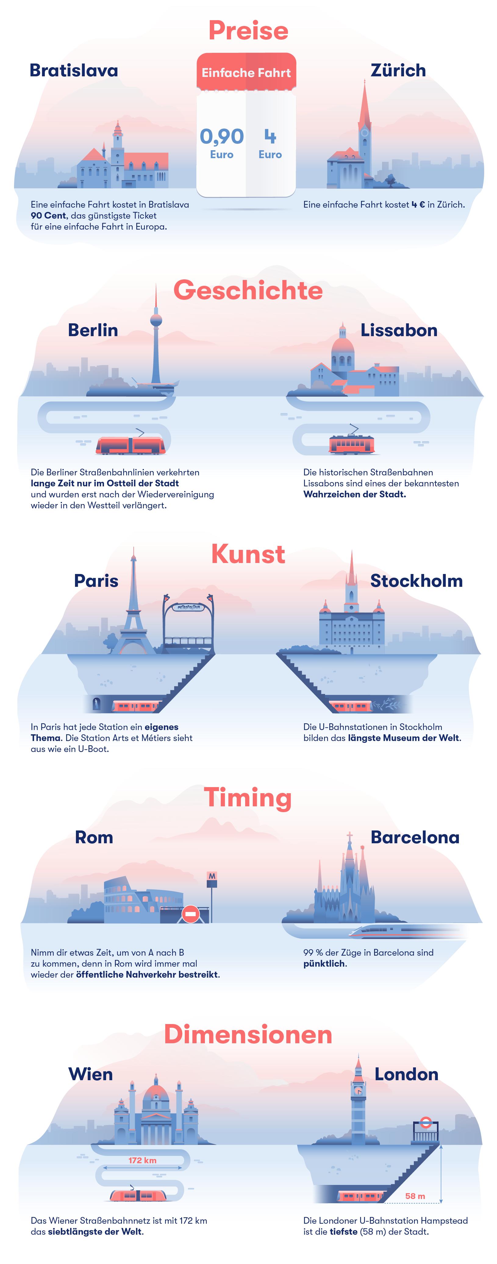 fun facts nahverkehr europa