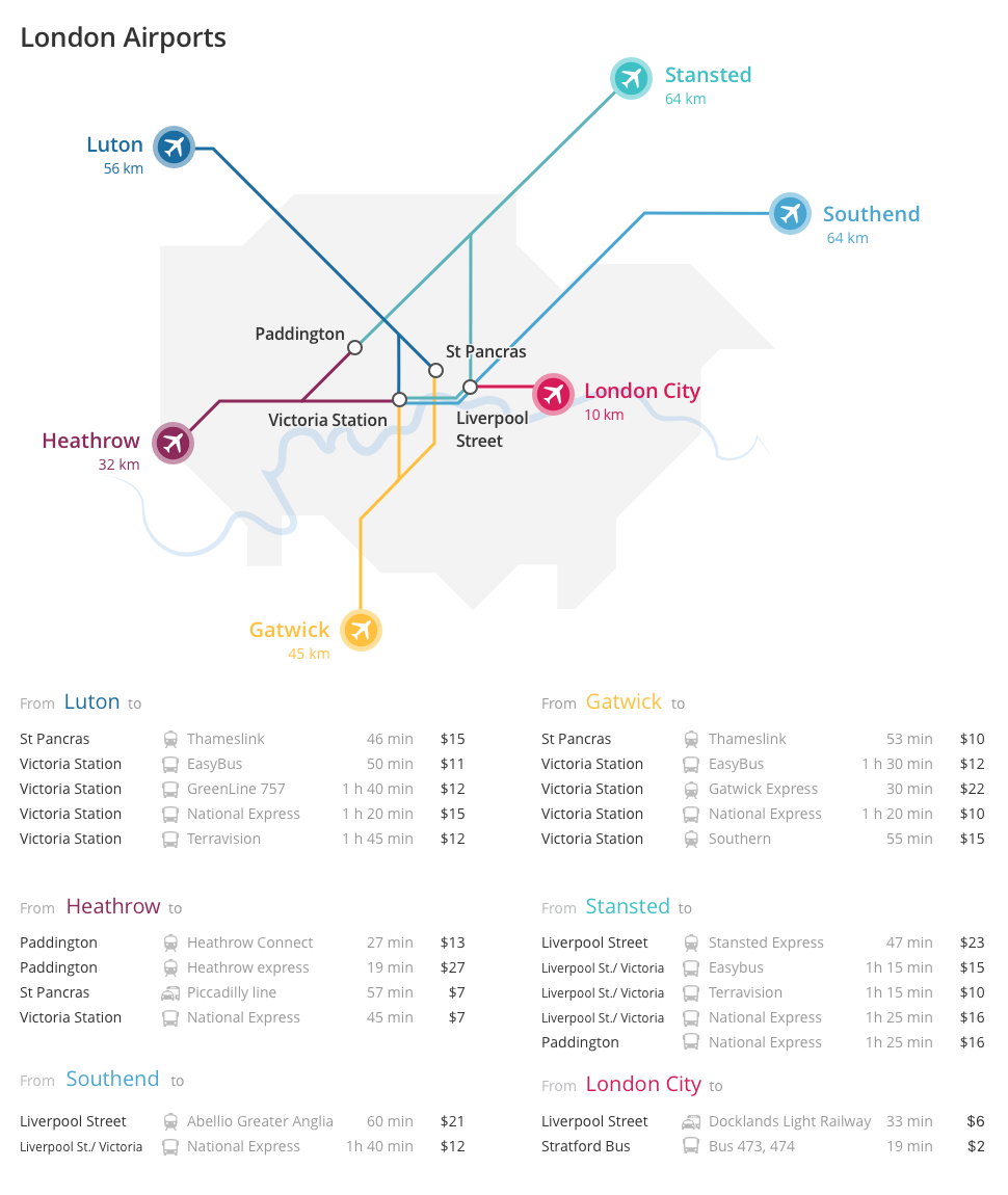 Download The London Airport Map
