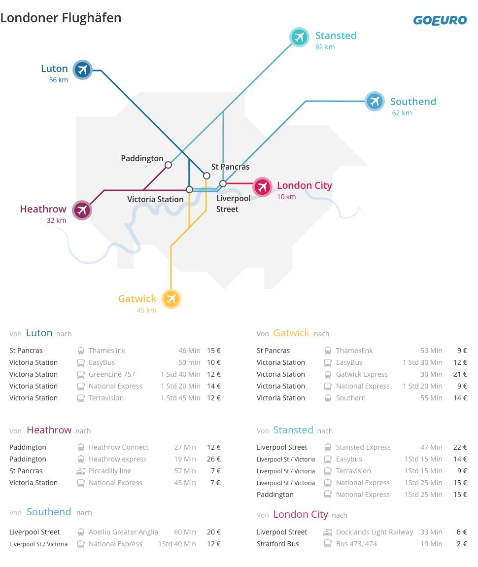 Karte der Londoner Flughäfen