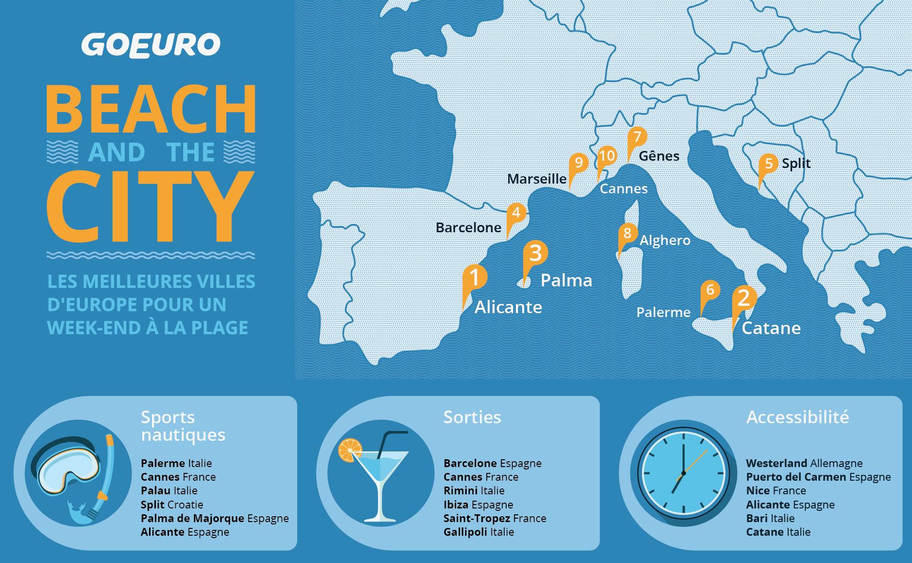 100 destinations week end à la plage en Europe