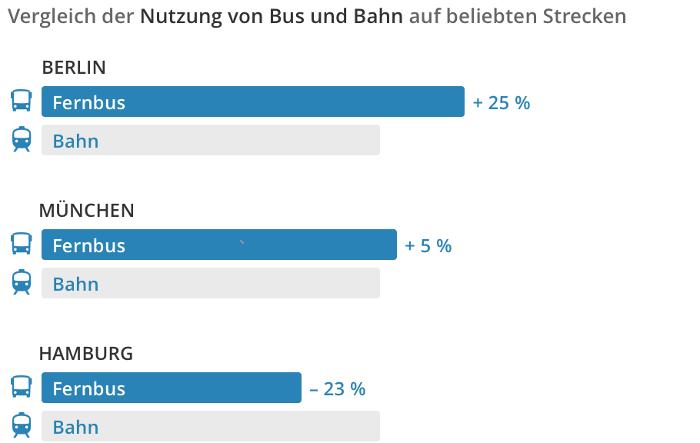 Vergleich Fernbus Bahn Deutschland