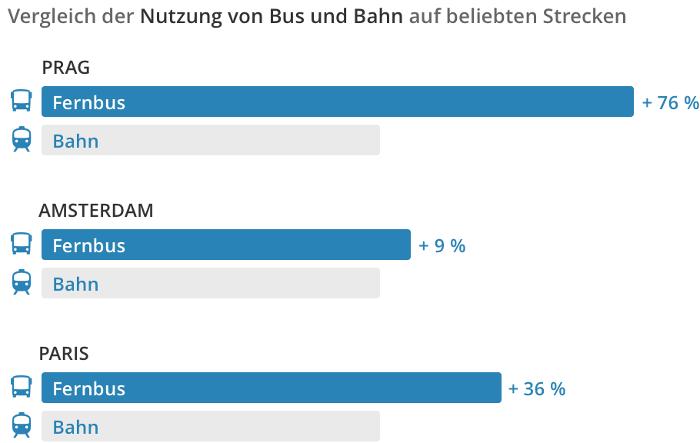 Vergleich Fernbus Bahn International