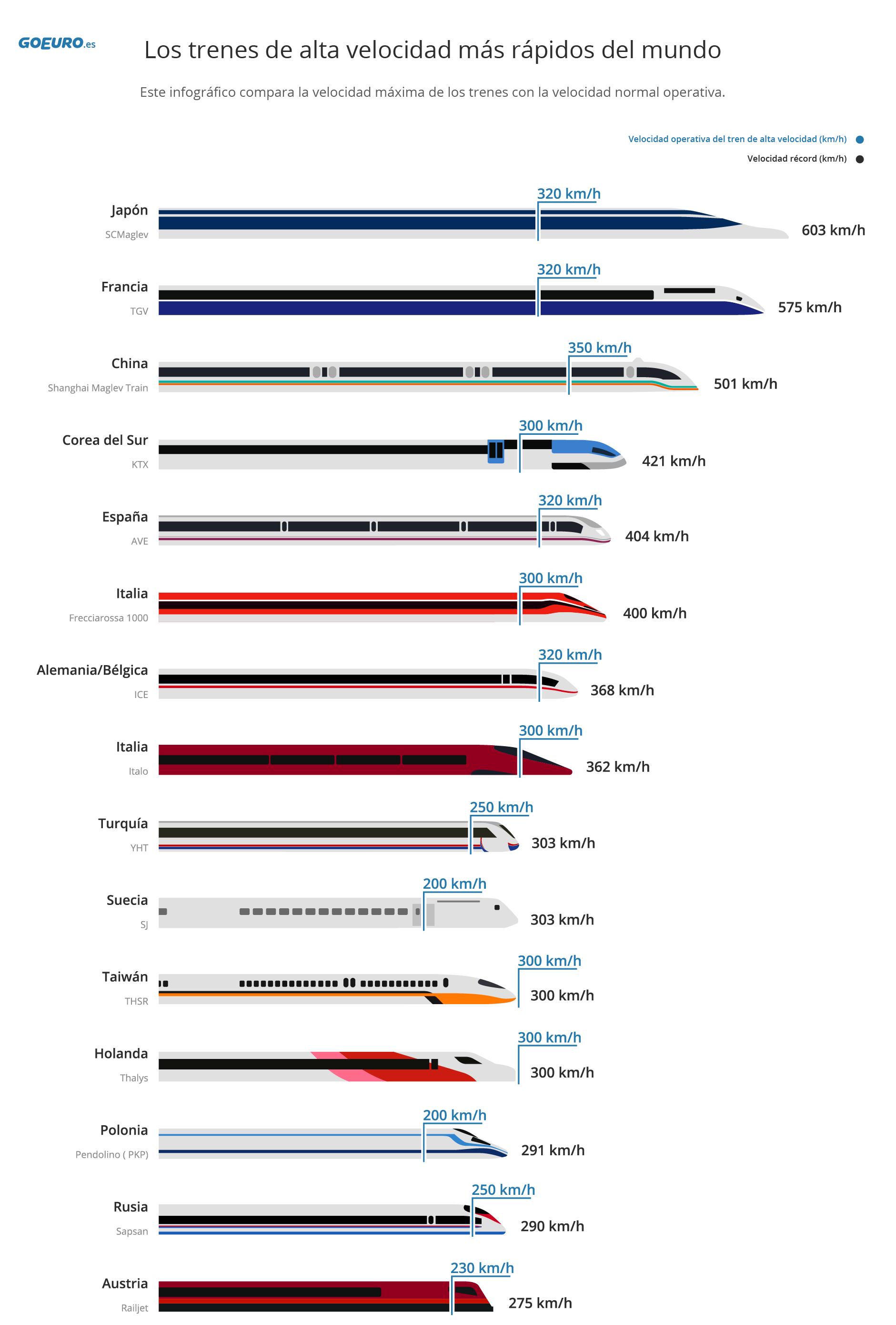 Los trenes de alta velocidad más rápidos del mundo