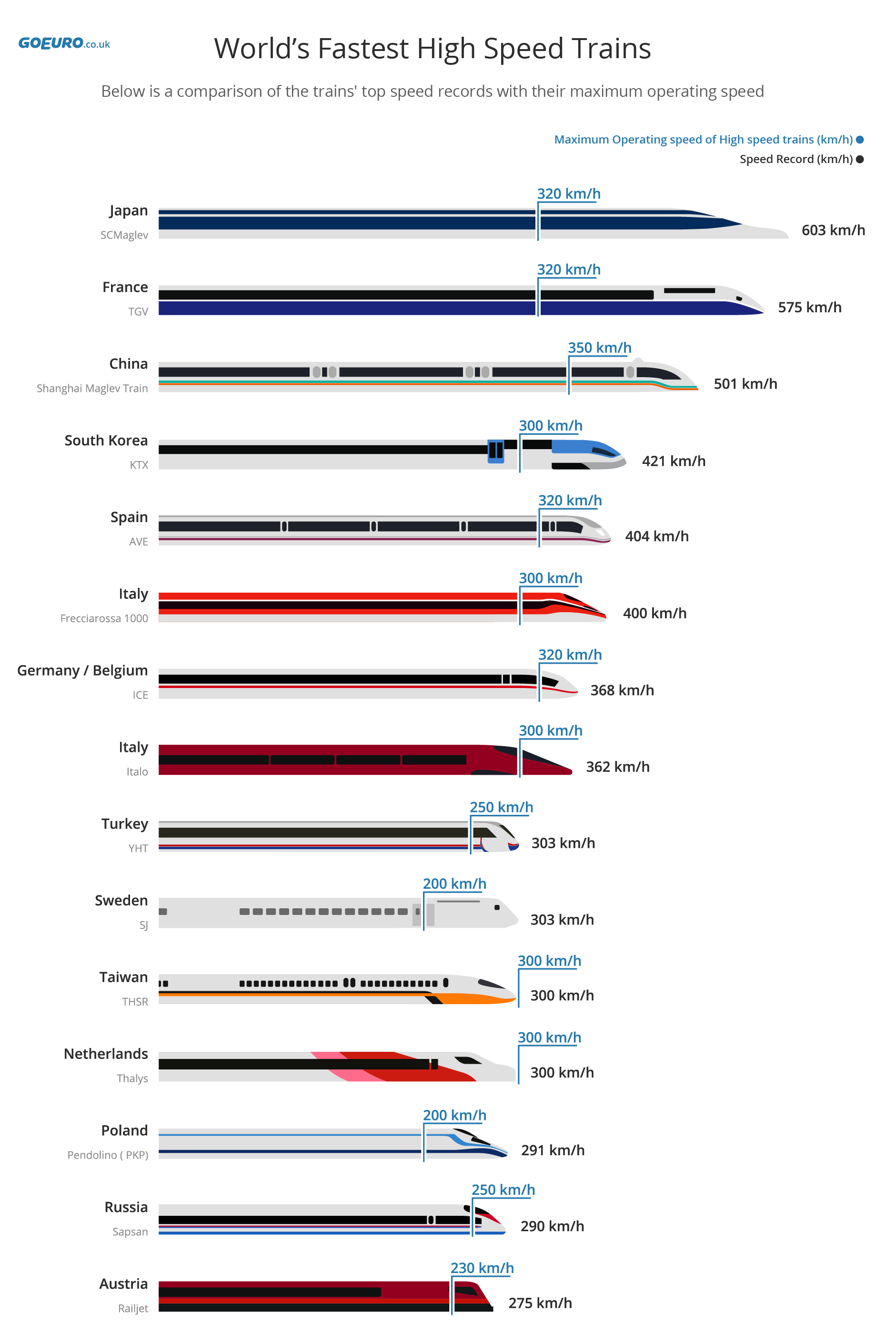 World's Fastest High Speed Trains