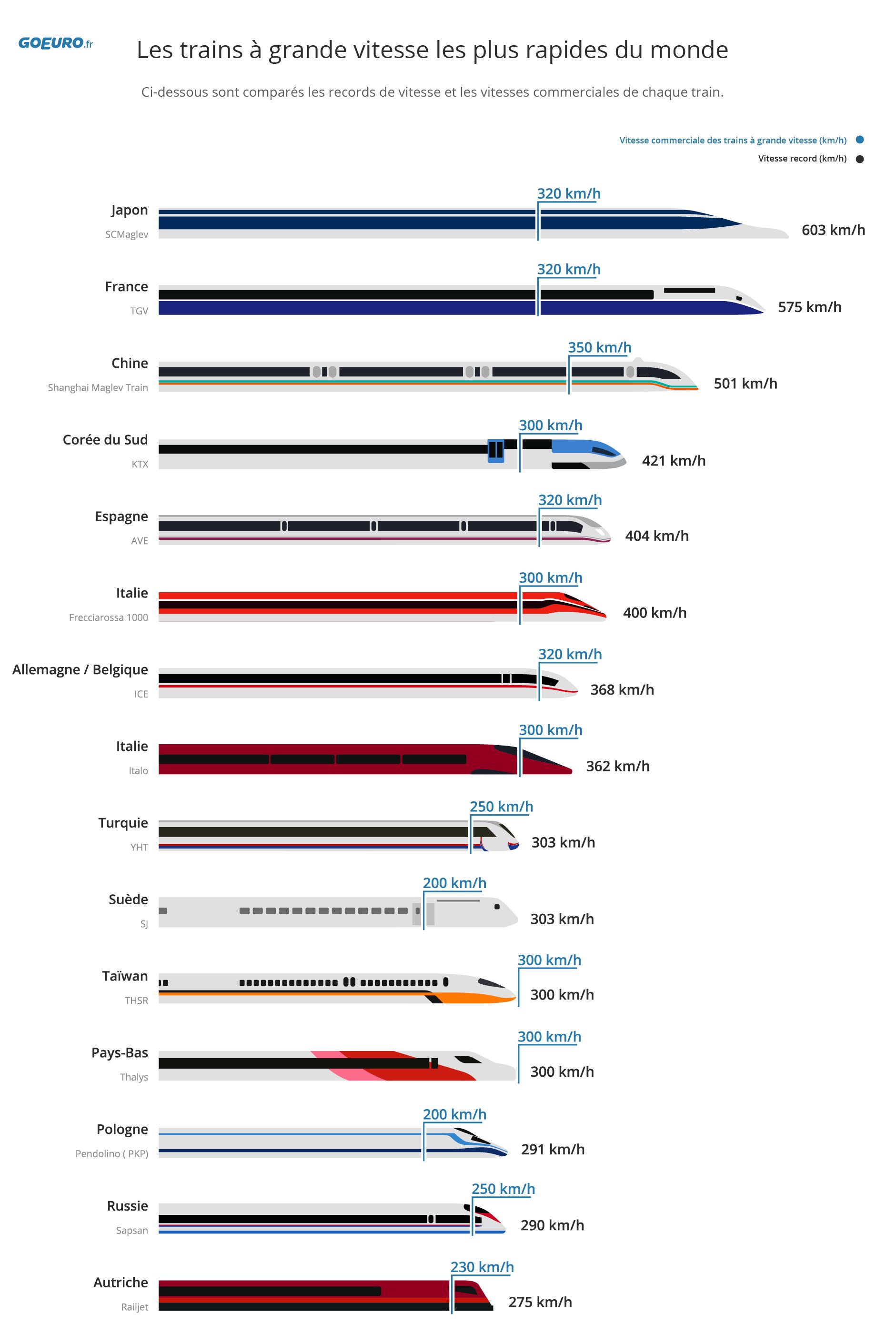 Les trains à grande vitesse les plus rapides du monde