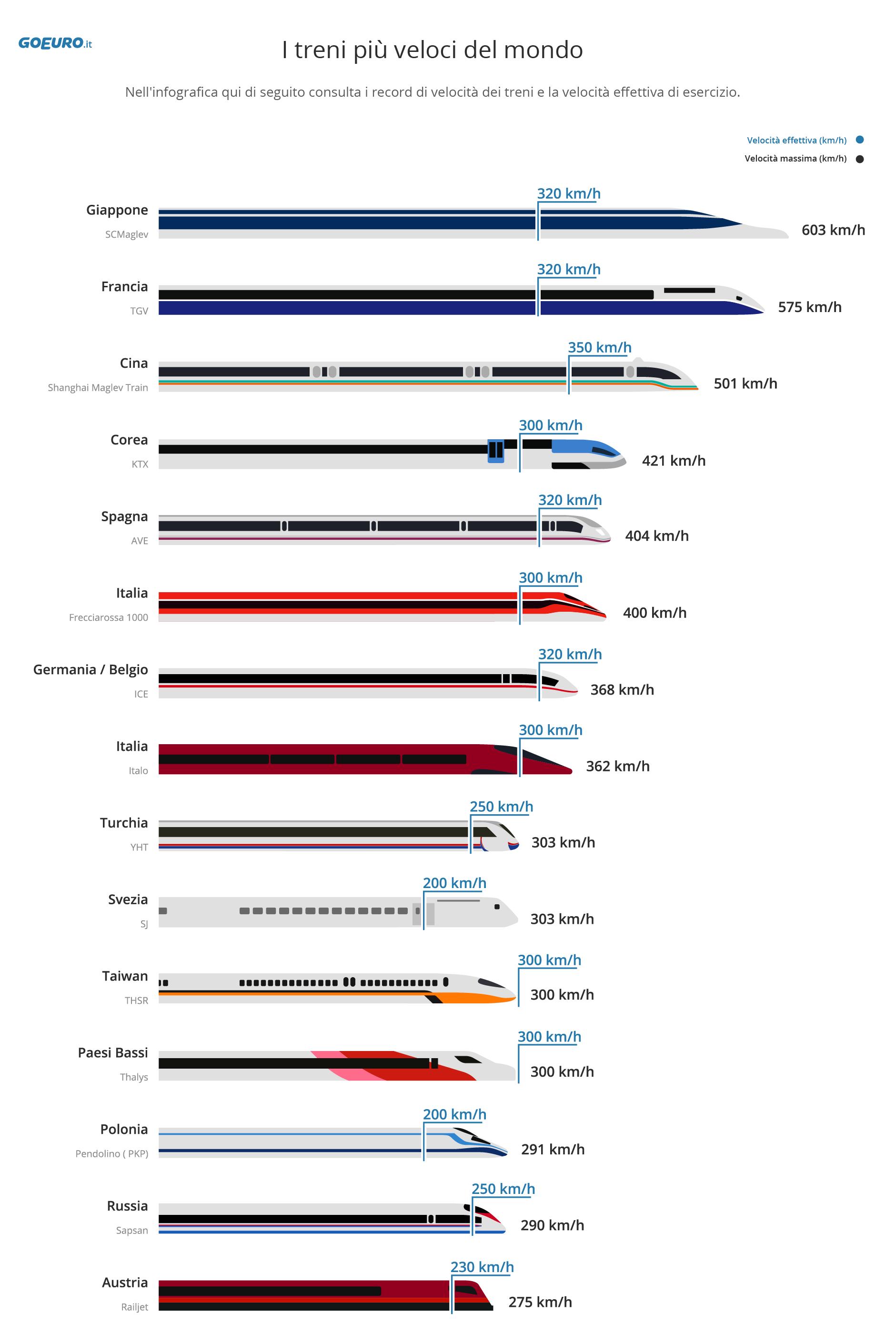 World's Fastest High Speed Trains