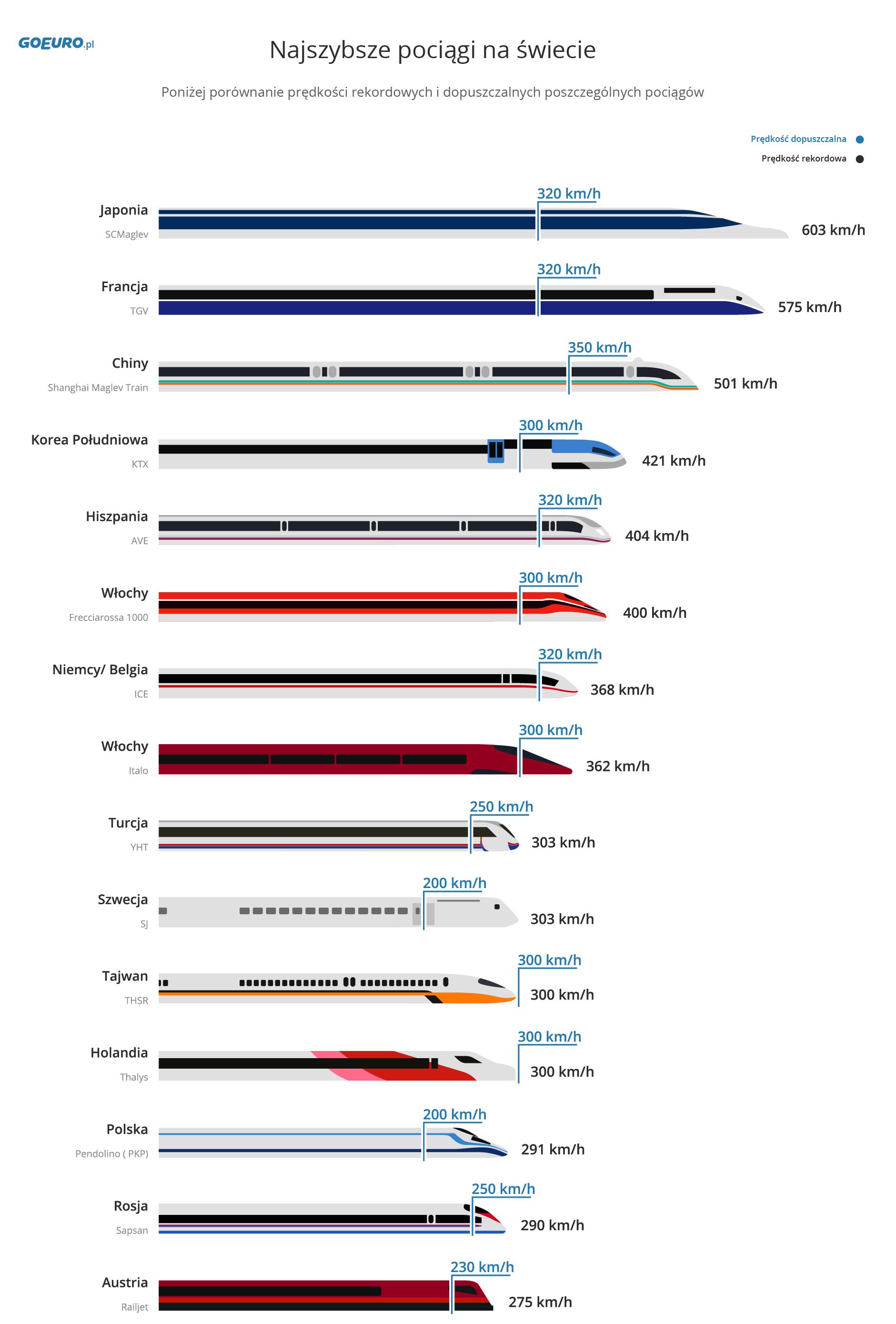 Najszybsze pociągi na świecie