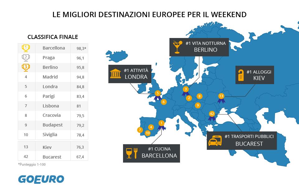 GoEuro Infografica Weekend