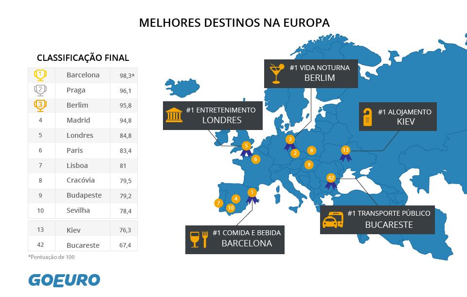 melhores destinos europa