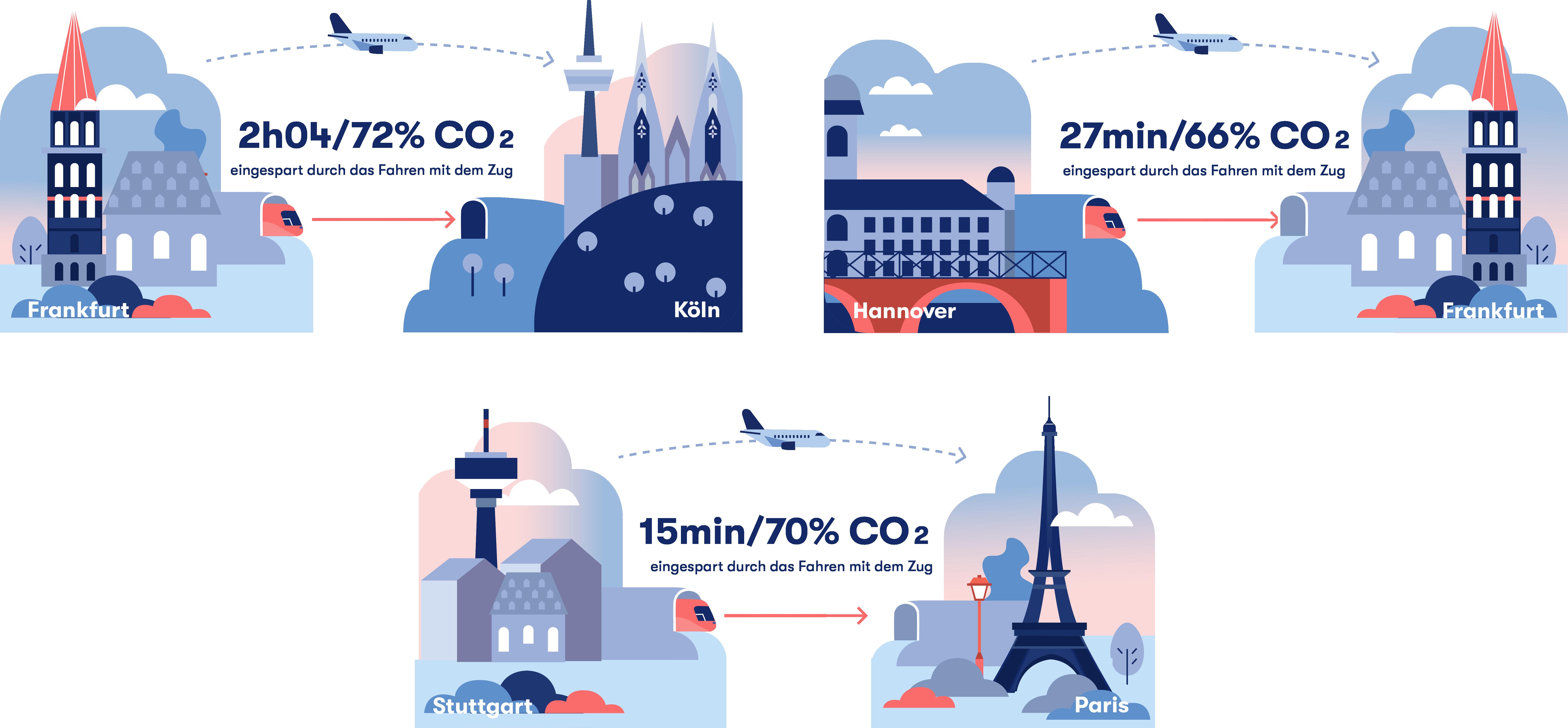 Infografik Zug vs. Flug, die drei Strecken zeigt, auf denen der Zug schneller ist als das Flugzeug
