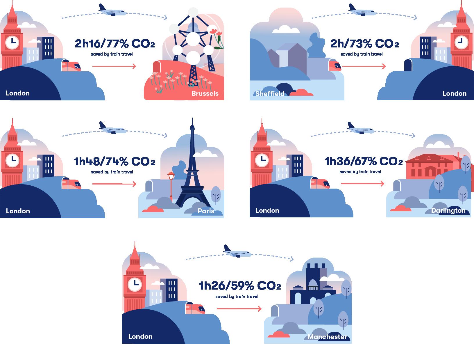 Trains vs Flights Infographic