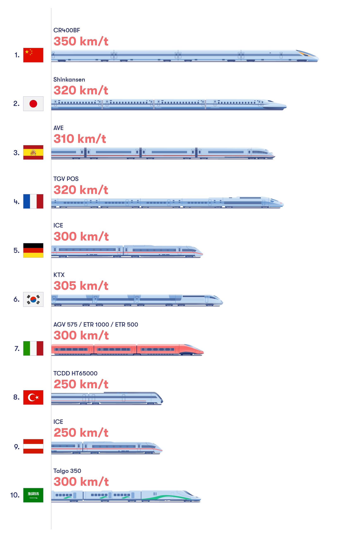 Rankning av Höghastighetståg